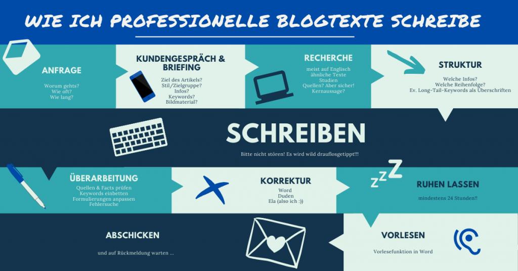 Blogtext schreiben Nachhaltigkeit Nachhaltige Unternehmen Text Texterstellung Storytelling