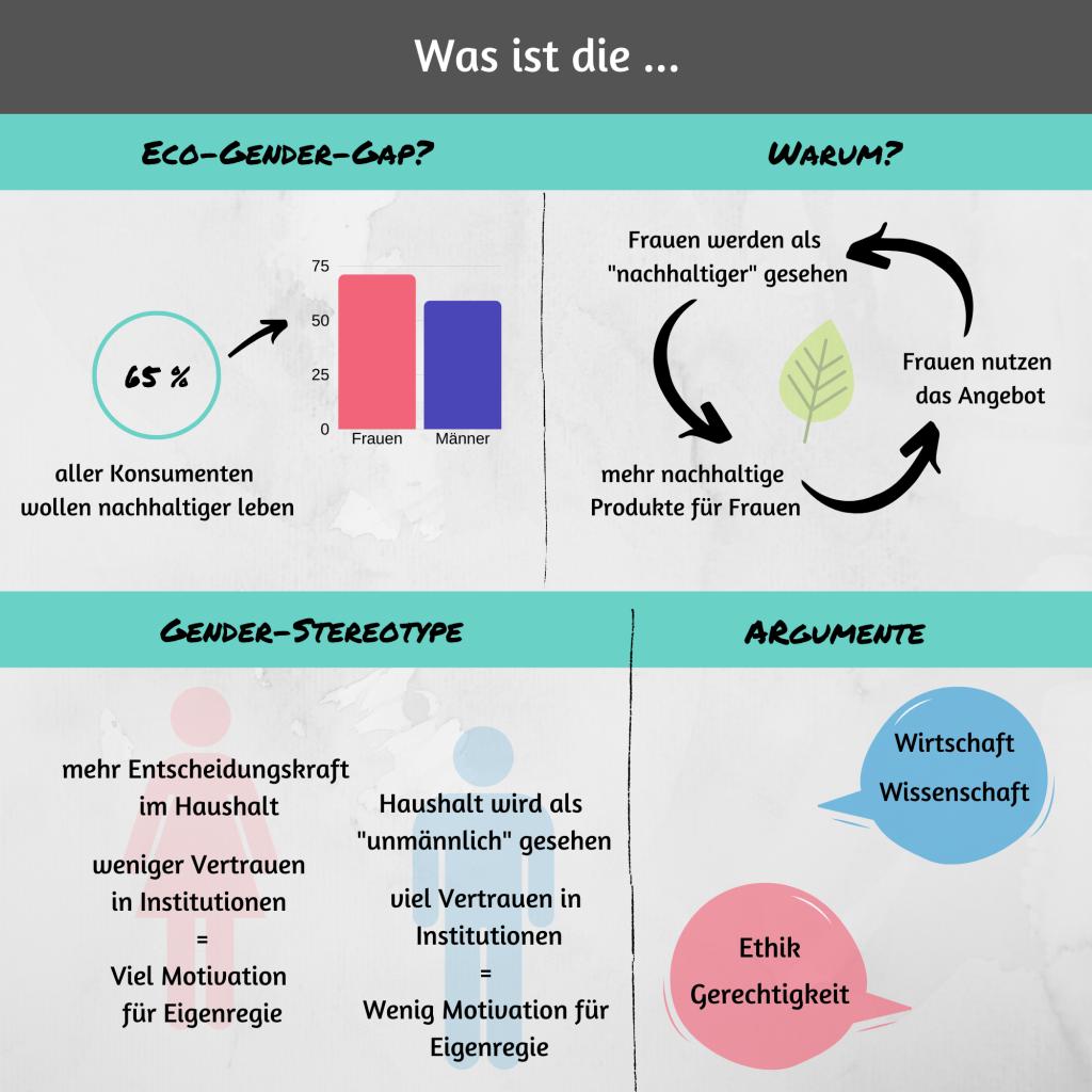 Öko-Gender-Gap Eco Gender Gap Texterin Nachhaltig Webtext Texterstellung